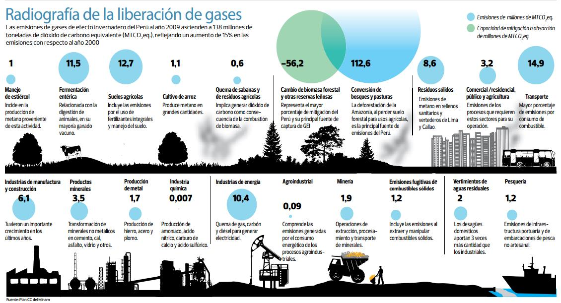 Radiografía de liberación de gases