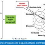 Tesis de Grado: Esquema lógico en el Diagrama de Nolan