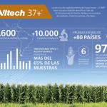 Hito Alltech: 10 Mil Veces Detectando las Micotoxinas