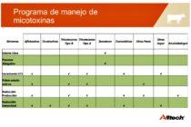 Las Micotoxinas Podrían Causar Mastitis en el Ganado Lechero