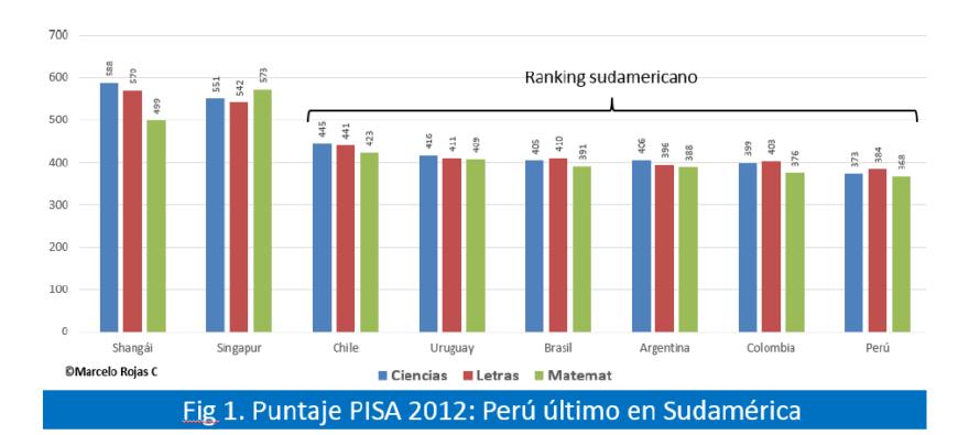 Prueba PISA: Micro Análisis Desde una Perspectiva Peruana