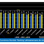 Competitividad Peruana: Ranking  Latinoamericano y Regional nacional