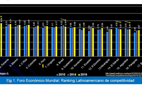marcelo_rojas_Competitividad peruana
