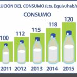 Programa Nacional Fomento de la Cadena Láctea Paraguaya