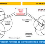 Marca Personal de Marcelo Rojas