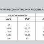 Optimizar la Utilización de Forrajes en la Alimentación de Vacas Lecheras