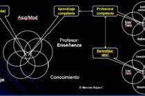 Riego y Drenaje: Pensamiento complejo para la percepción holística de los Proyectos de Tesis de Grado