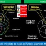 Proyecto de Tesis de Grado: Silabo