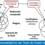 Autoría inmoral en la Tesis de Grado: compra de la realización de la Tesis