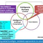 Cerebros Humano y Artificial: Gestores de los conocimientos científicos para el aprendizaje