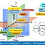 Tipos de Investigación científica: Trascendencia de una precisa clasificación