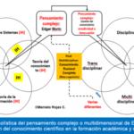 Gestión del conocimiento científico Transdisciplinar: una visión holística para la Pos Graduación y la Investigación científica