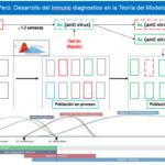 Perú y el Mundo: Evolución de la Epidemia/Pandemia por el Covid-19