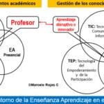 Pandemia del COVID-19: Repentina preponderancia nacional de la enseñanza virtual