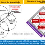 Lenguaje visual y Mapa mental en el Aprendizaje profundo de la Redacción científica