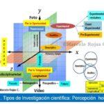 Tipos de Investigación científica: Precisa nomenclatura y clasificación holística