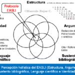 Tesis de Grado: Precisa Redacción científica protocolizada en el Proyecto y la Tesis
