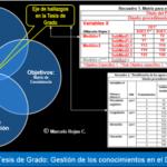 Tesis de Grado: Diseño procedimental y factorial