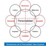 Psicología Veterinaria: Silabo y Plan de estudios por competencias